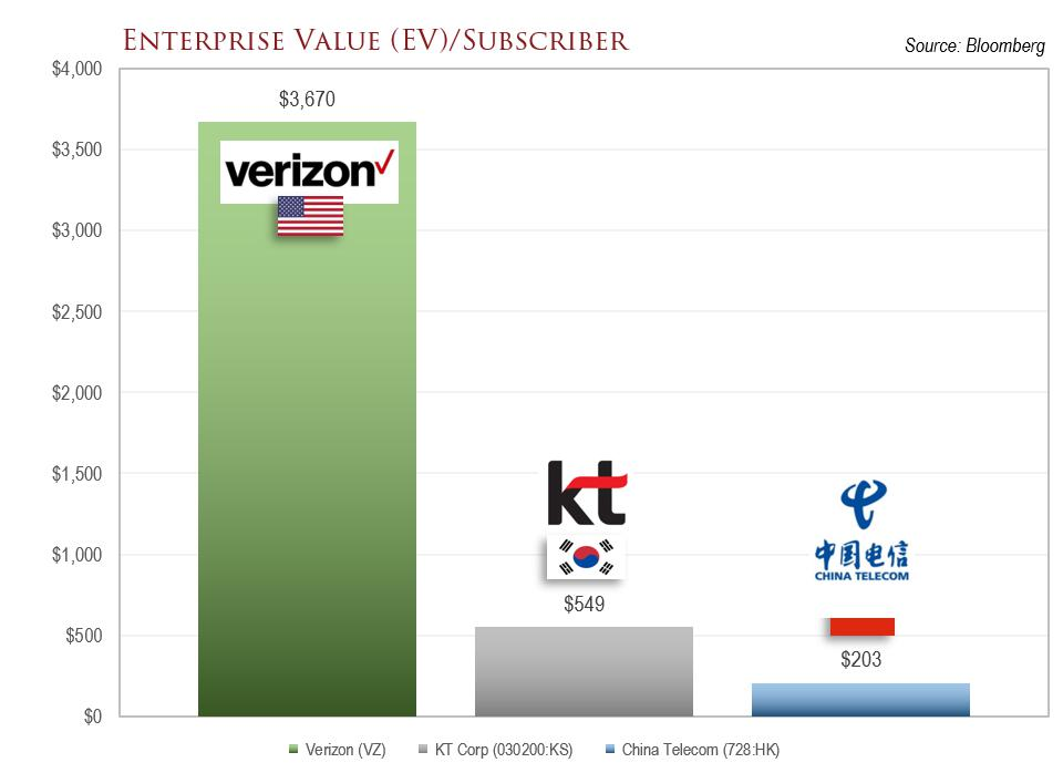 A graph comparing the enterprise value / subscriber metric of three telecom companies.