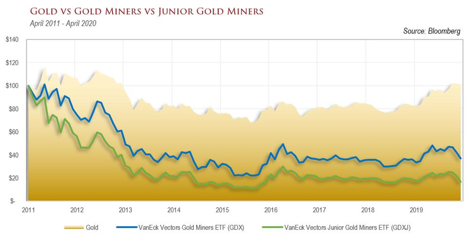 A graph comparing the price of gold to the prices of the artisanal miners.