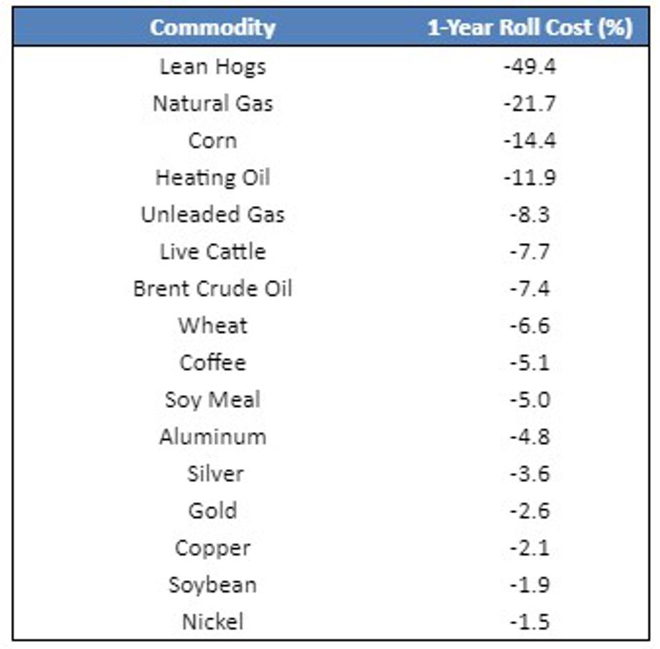The spot prices of all major commodities are lower than the prices a year later.