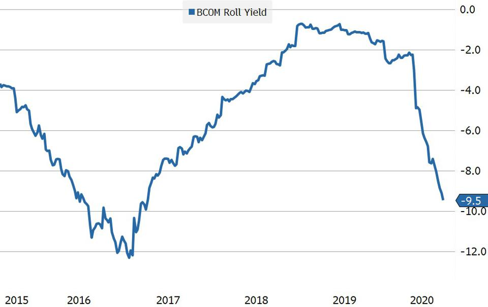There is a 9.5% difference in total return over the past year between the Bloomberg Spot Commodities Index and the Investable Commodities Index which uses futures contracts.