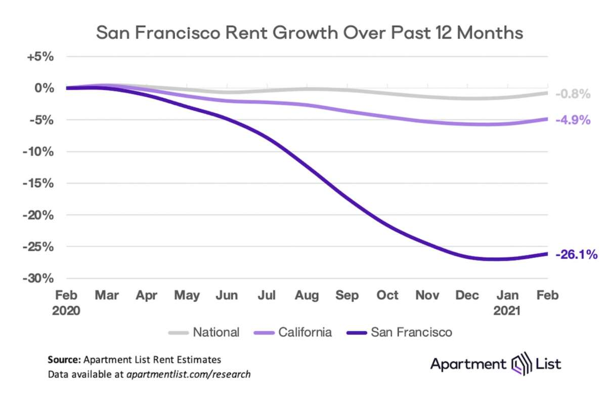 While nationwide rents have fallen 0.8% in the past 12 months, FS rental prices have fallen 26.1%.