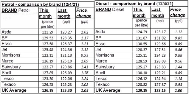 Asda currently charges the least amount of fuel - 121.29 per liter on average for gasoline - while dedicated fuel retailers charge over 8 pence per liter more.