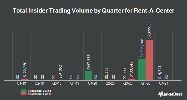 Buy and Sell Insider by Quarter for Rent-A-Center (NASDAQ: RCII)