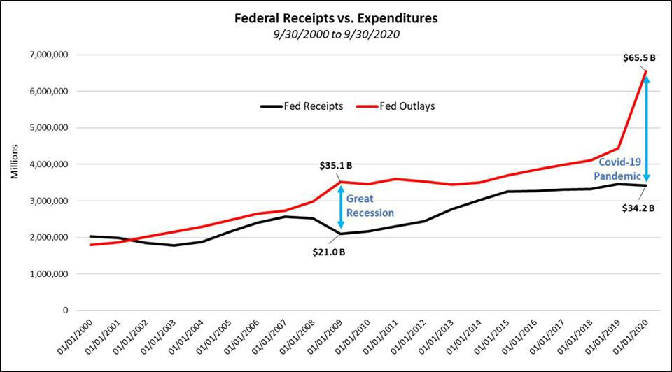 Federal revenue vs expenditure from 09/30/2000 to 09/30/2020