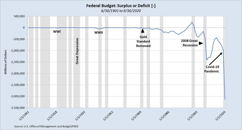 Federal budget: surplus / deficit from 06/30/1901 to 09/30/2020