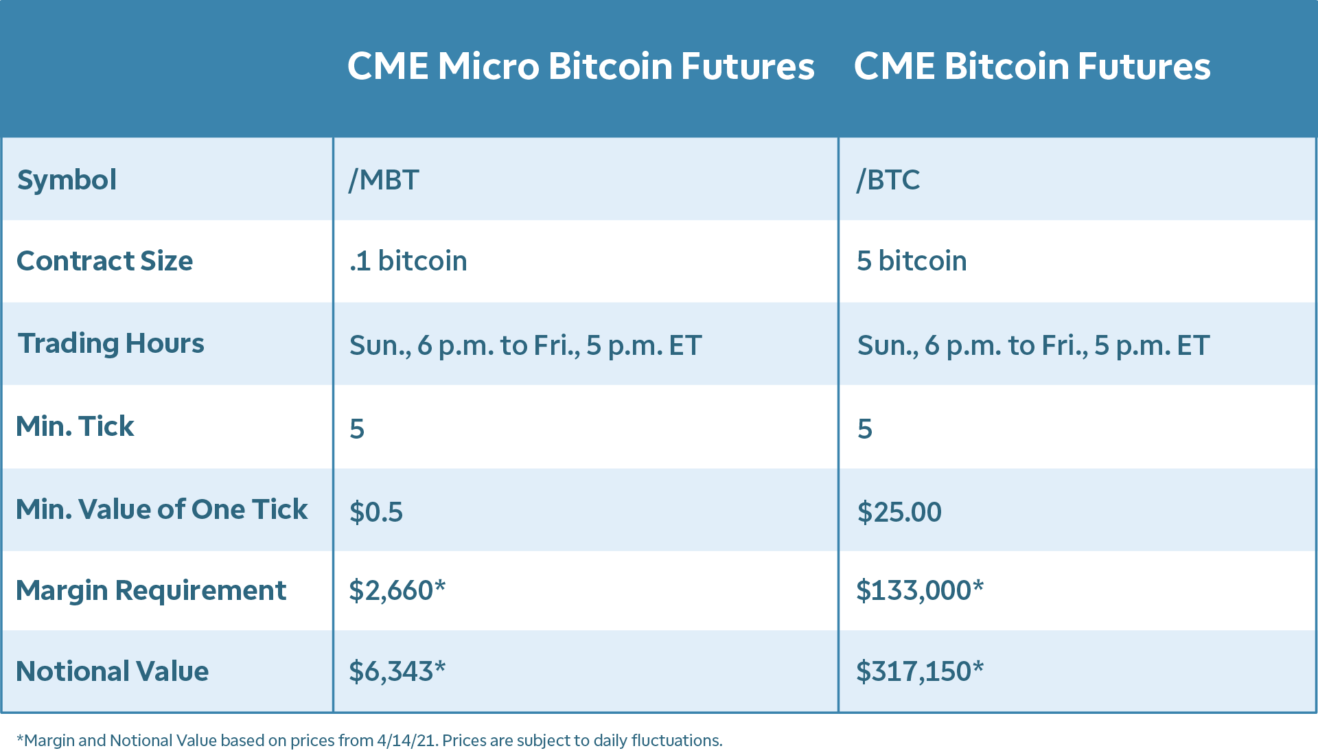 Micro Bitcoin Futures and Bitcoin Futures Specifications