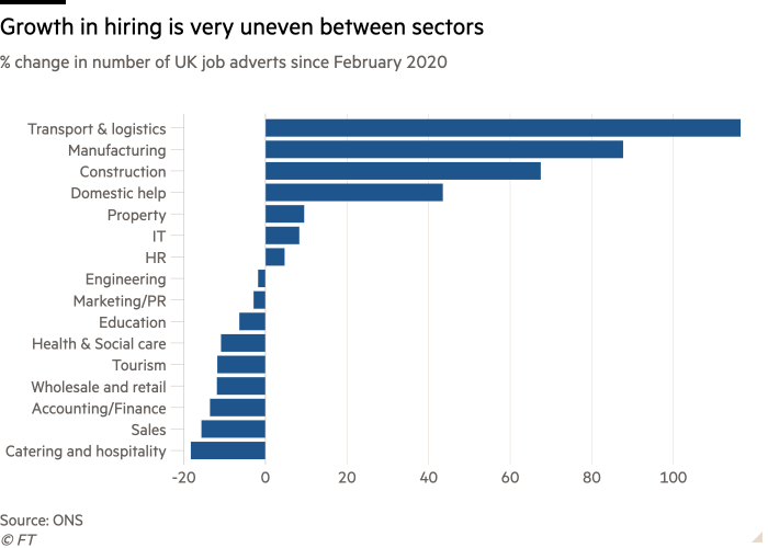 Bar graph of the% change in the number of job vacancies in the UK since February 2020 showing that hiring growth is very uneven across sectors