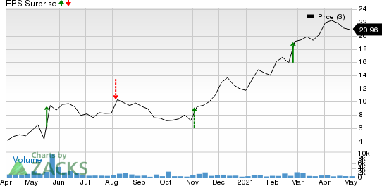Oasis Midstream Partners LP Price and EPS Surprise
