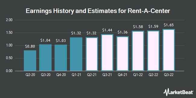 Earnings History and Estimates for Rent-A-Center (NASDAQ: RCII)