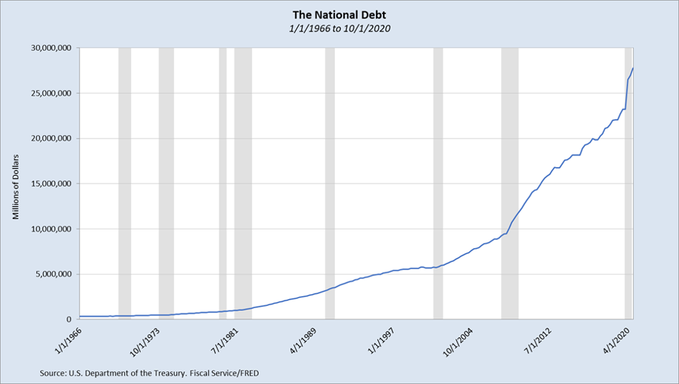 US national debt 1/1/1966 to 10/1/2020